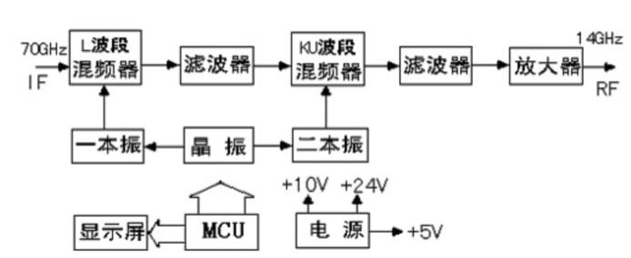 通讯卫星变频器设备 —ku波段上变频器