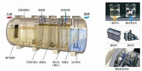 污水处理中反渗透常见问题(二)