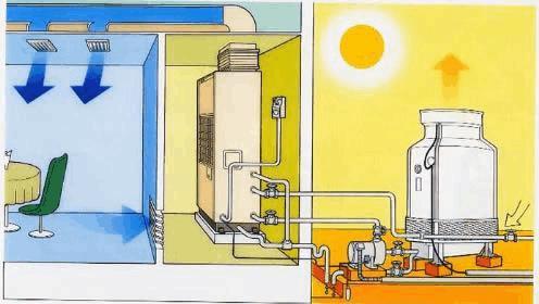 中央空调保养的好处有哪些