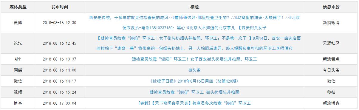 """舆情监控:西安丢烟头""""诬陷""""事件全面剖析"""