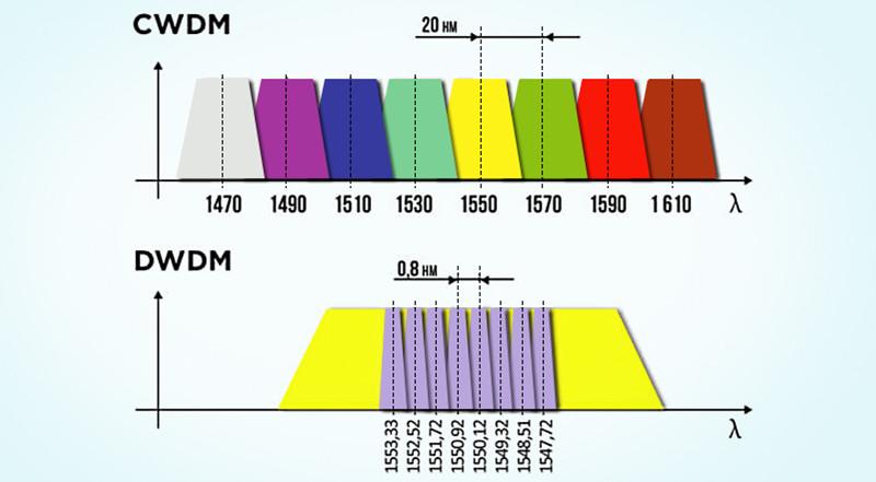 CWDM/DWDM波分复用设备的区别