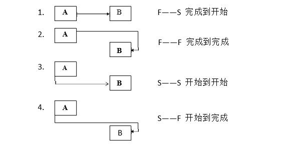 PMP进度网络模型的计算方法详解(上篇)