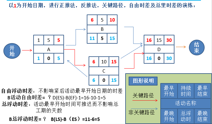 PMP进度网络模型的计算方法详解(下篇)