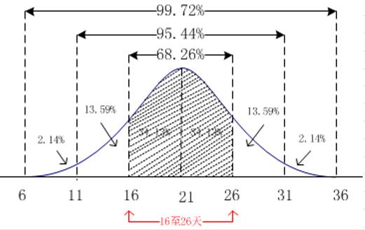 PMP第六版PMBOK知识体系中关于概率计算问题详解