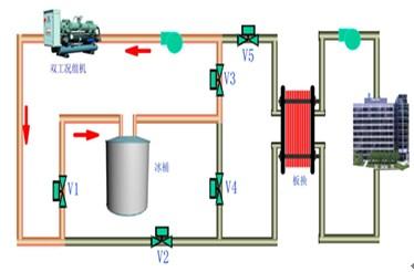 節能省電中央空調之蓄冰空調系統