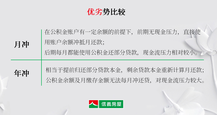 上海买房如何使用住房公积金呢