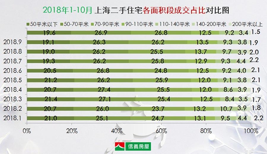 10月上海二手房成交数据解读