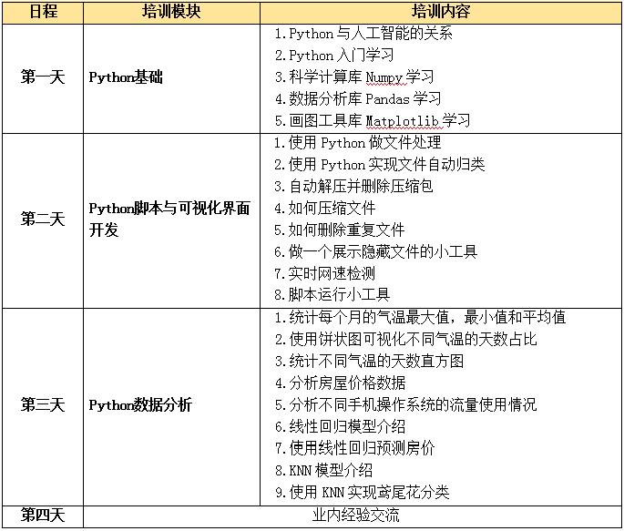北京Python核心编程培训班优惠报名中