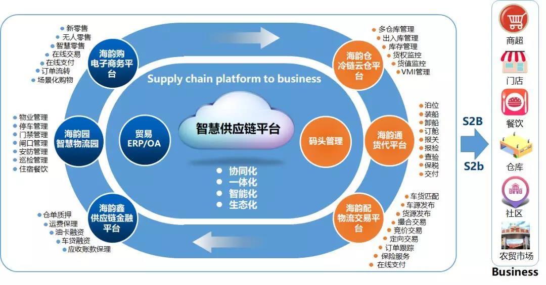 全新商业模式S2b2c 助力海韵冷链打造冷链供应链行业标杆