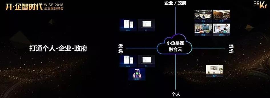 小鱼易连云视频会议系统荣获36Kr企业服务类大奖