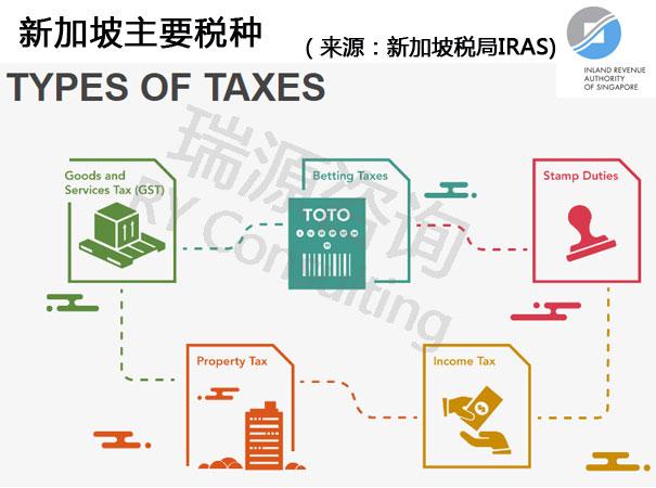 新加坡银行开户需知:新加坡的所得税是多少?