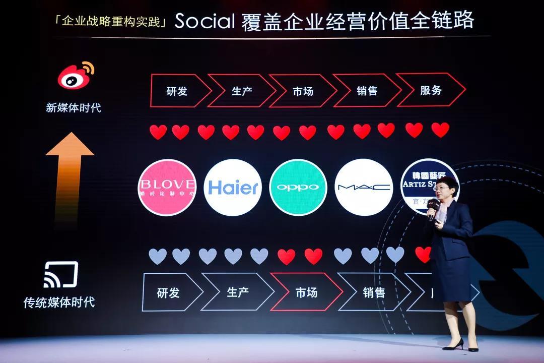 """Social First""时代下的微博营销新趋势"