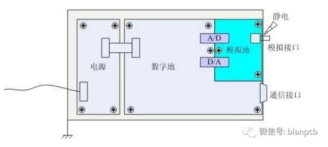 工程师设计小Tips:PCB设计接地问题精要