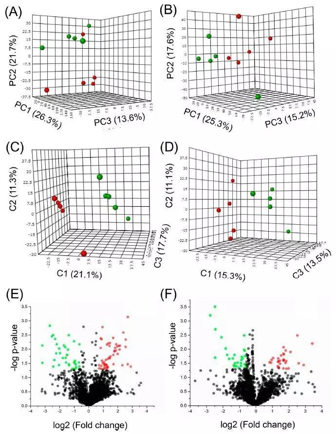 热点 | 外泌体代谢组学分析新方法流程