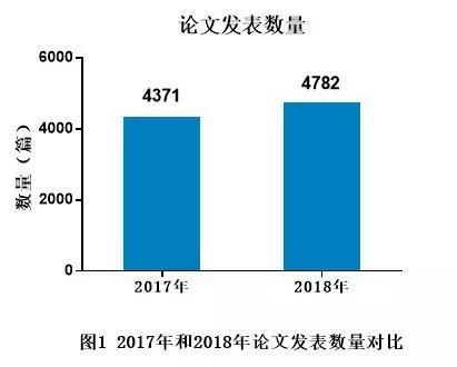 年度总结(上篇)代谢组学2018年论文发表情况