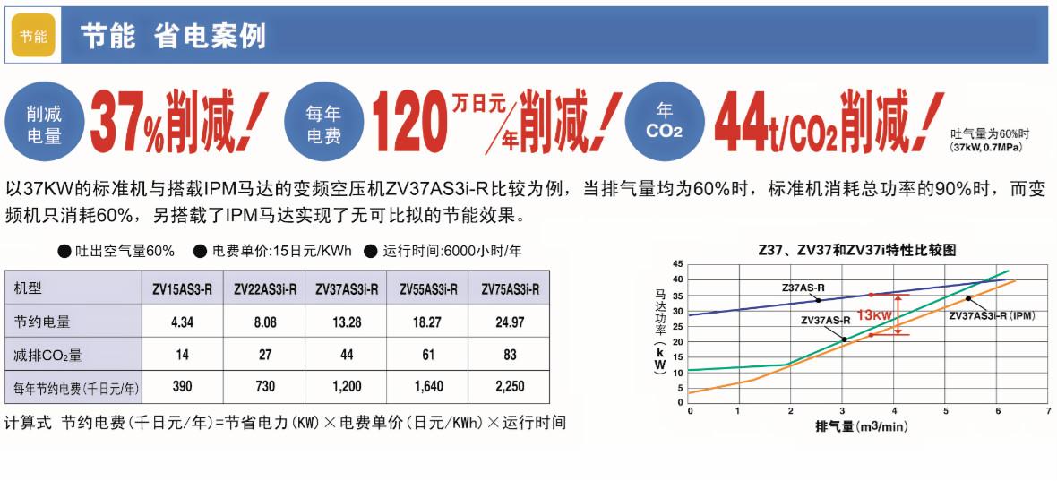 上海造纸行业空压机,上海兼修提供一站式的一般通用工业设备服务