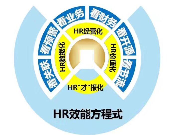 上海人力资源效能方程式课程,企欣管理咨询提供一站式的管理咨询服务