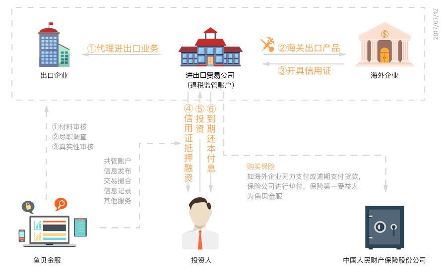鱼贝金服上海p2p平台厂家现货行业首选