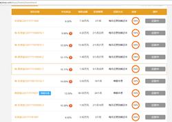 利息低的P2P理财产品报价,网络理财平台新价格