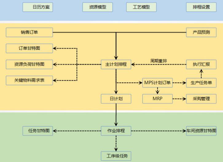 精益智造提供专业的生产可视化系统厂家优惠促销