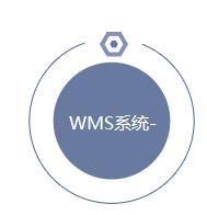 WMS系统哪个靠谱