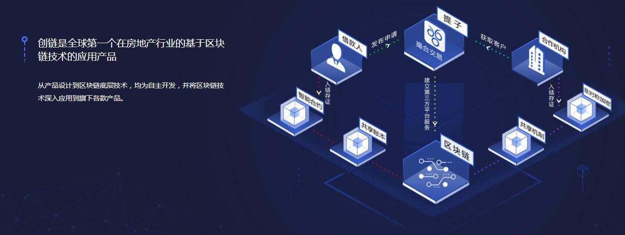 区块链研发应用平台产品设计生产加盟就找创链科技