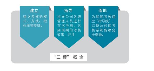 华博咨询为你提供优质的绩效管理服务