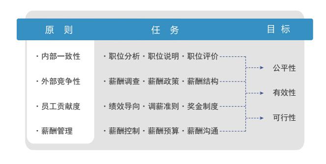 华博咨询提供薪酬管理咨询策划