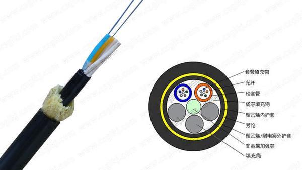 GTC提供专业的光缆生产产品