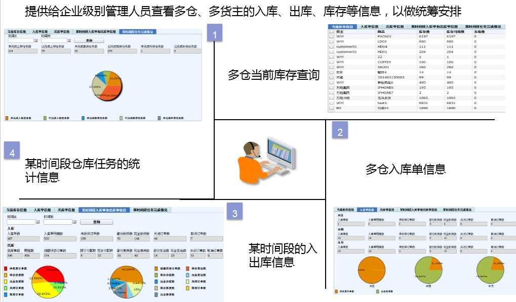 锐特信息提供专业的WMS厂家优惠促销