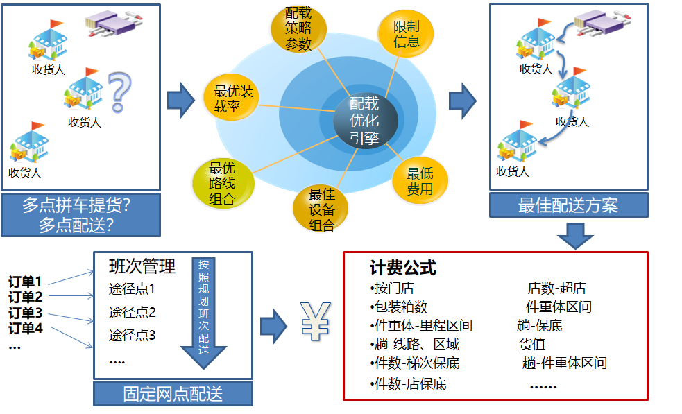 锐特信息提供专业的运输系统服务