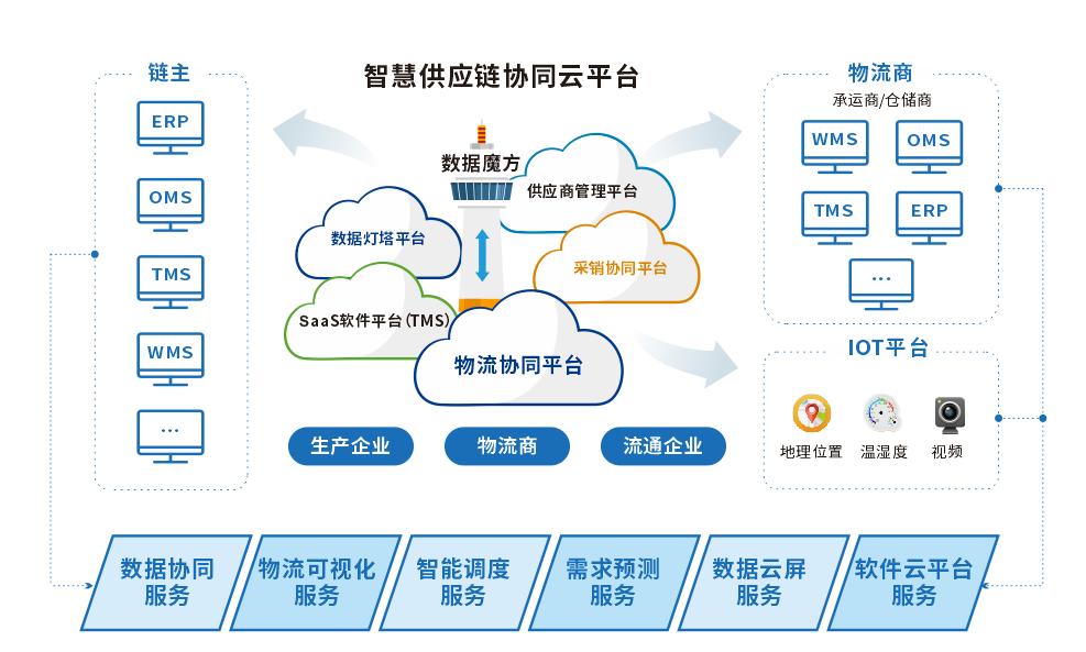锐特信息提供专业的智能系统服务