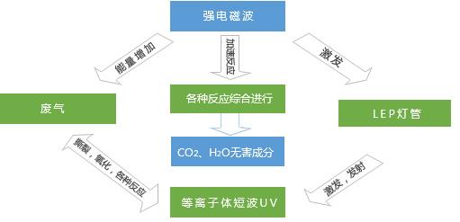 瑞惠环保以全新的管理模式,周到的专业油水分离服务于广