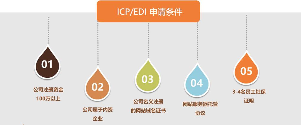 增值电信业务许可证找广州涂牛,价格合理,经济实惠
